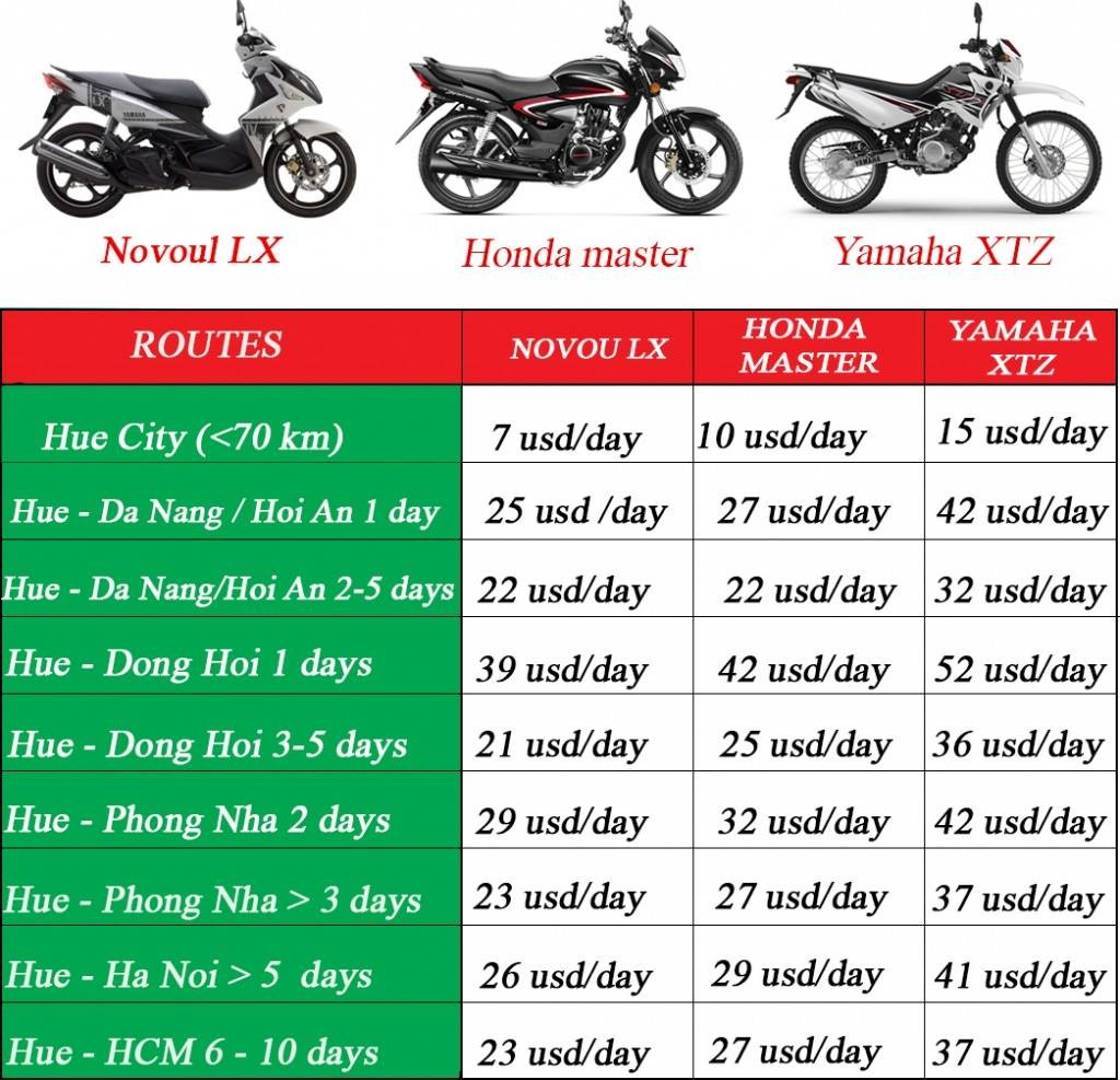 kinds of Motorbike rental in Hue